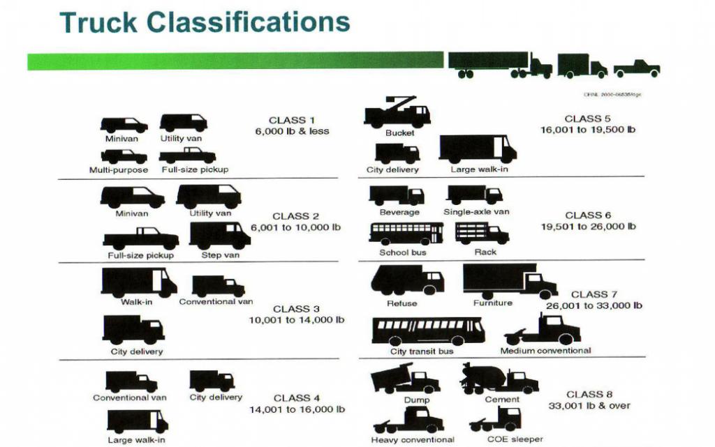 Class 3-7 Truck Bodies